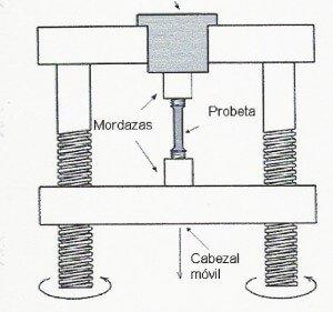 Análisis de Piezas Mecánicas
