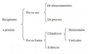 Diseño de Recipientes a Presión