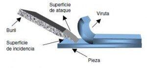 Mecanizado por Arranque de Viruta