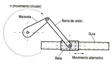 post mecanismos