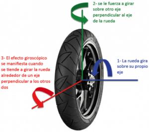 post giroscopio-1