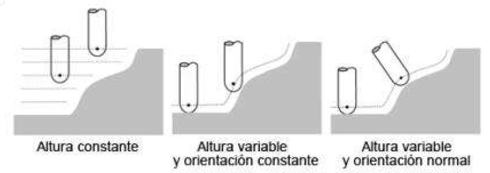 Como funciona el CNC